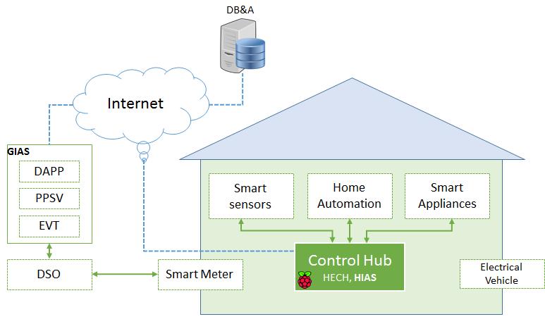 SmartHG Platform