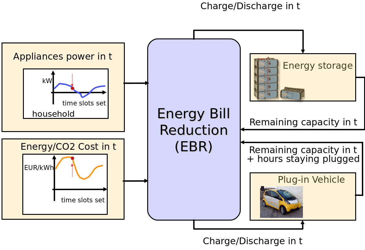 Energy Bill Reduction Ebr Service Smarthg Residential Electrical Diagram The Goal Of Is To Reduce Costs A Given User Without Modifying Habits