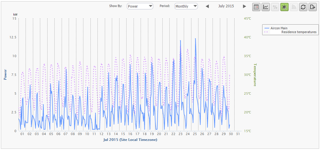 AC Consumption vs. Outside Temperature – Monthly View