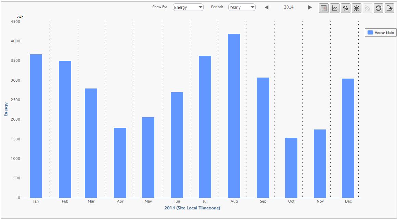 Annual Energy Bar Chart - Mains