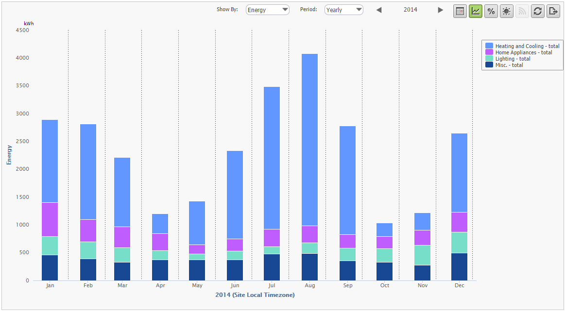 Annual Energy Bar Chart – Stacked by Category