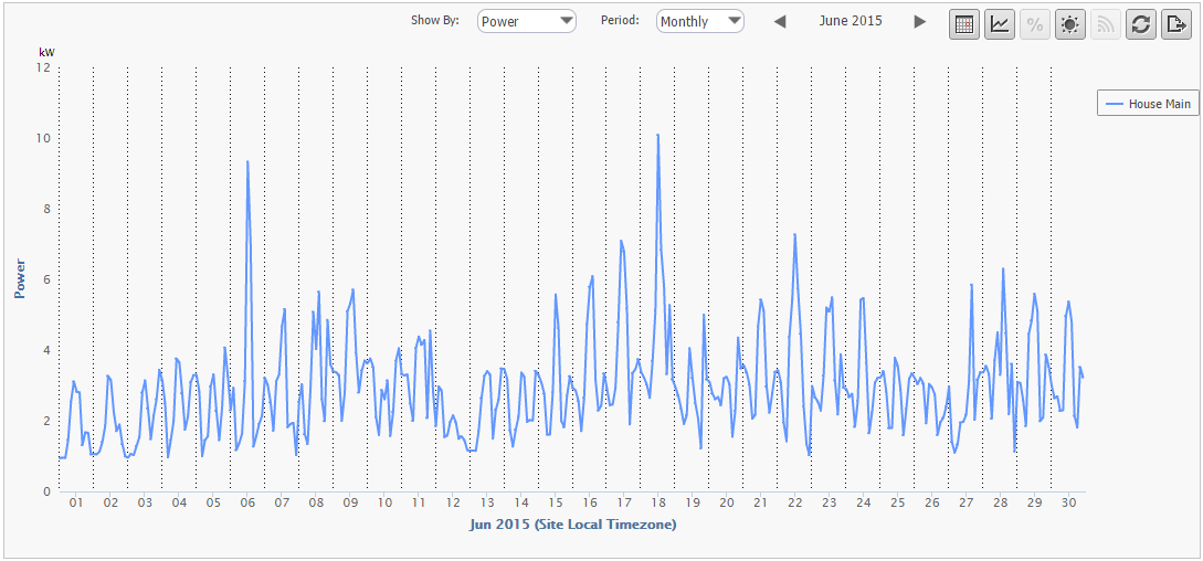 House Main Power Consumption – Monthly View