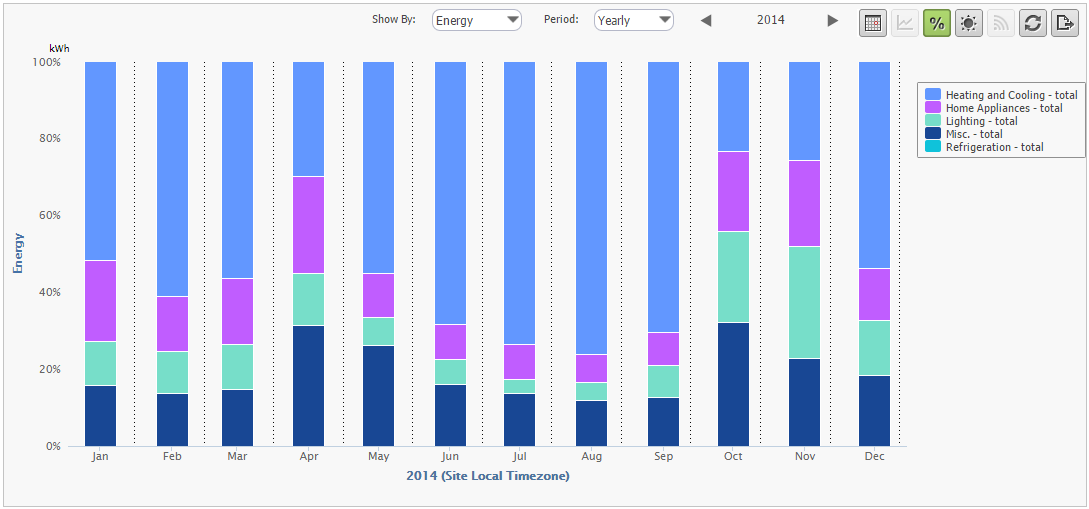 Annual Usage Analysis by Category