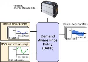 DAPP Input/Output