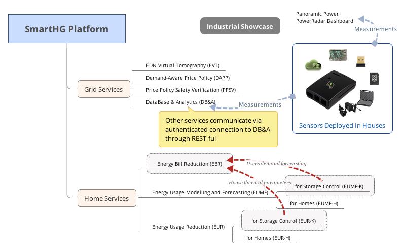 SmartHG Services