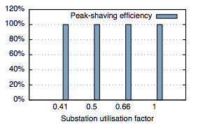 SmartHG distributed energy storage vs. centralised storage: peak shaving efficiency.